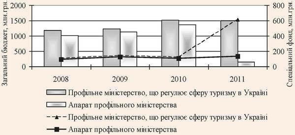 Фінансування профільного міністерства, що регулює сферу туризму, в 2008 - 2011 рр. за рахунок коштів державного бюджету України