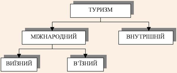 Класифікація організаційних форм туризму у відповідності з Законом України Про туризм
