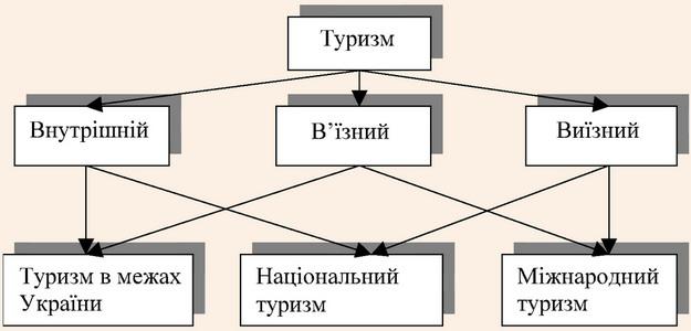 Класифікація та зв'язок організаційних форм туризму різних порядків