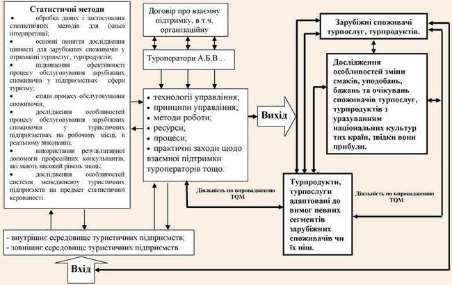Модель системи якості управління процесом обслуговування зарубіжних споживачів у туристичних підприємствах зі зворотніми зв'язками із споживачами