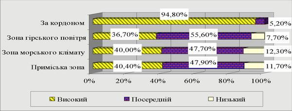 Рівень якості процесу обслуговування в рекреаційних підприємствах за територіальним розміщенням
