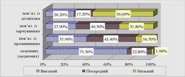 Рівень якості послуг, які надають рекреаційні підприємства Житомирської області