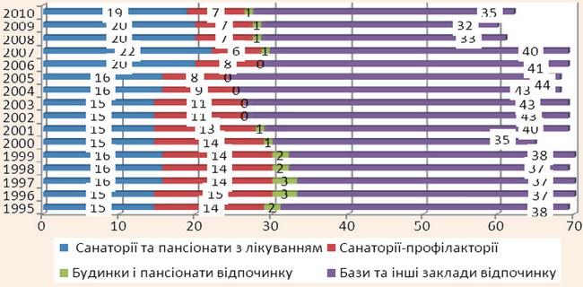 Динаміка чисельності санаторно-курортних та оздоровчих закладів Закарпатської області