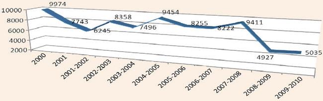 Динаміка дитячого оздоровлення у Закарпатській області