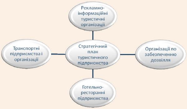 Схема узгодженості стратегічних планів туристичного підприємства з іншими підприємствами та організаціями