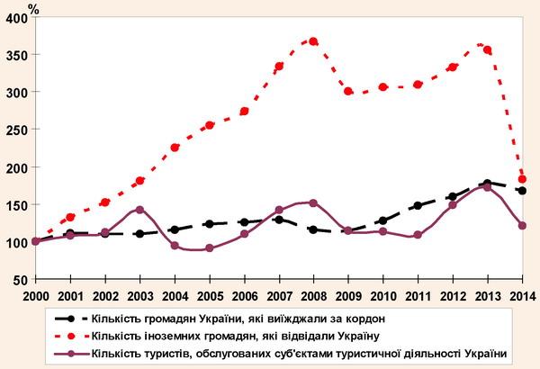 Динаміка туристичних потоків України