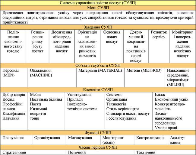 Структурно-функціональна модель системи управління якістю готельних послуг