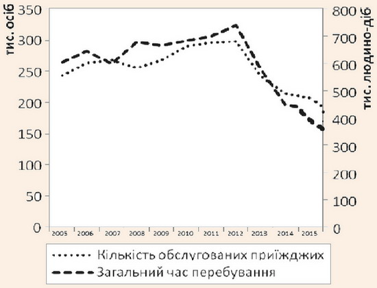 Динаміка показників попиту на послуги