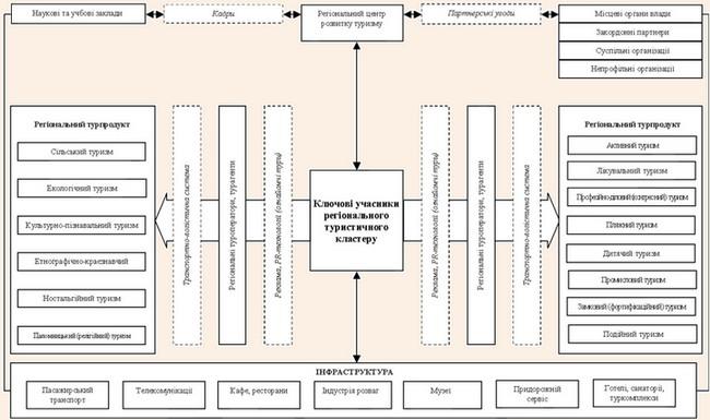 Схема функціонування регіонального рекреаційно-туристичного кластеру