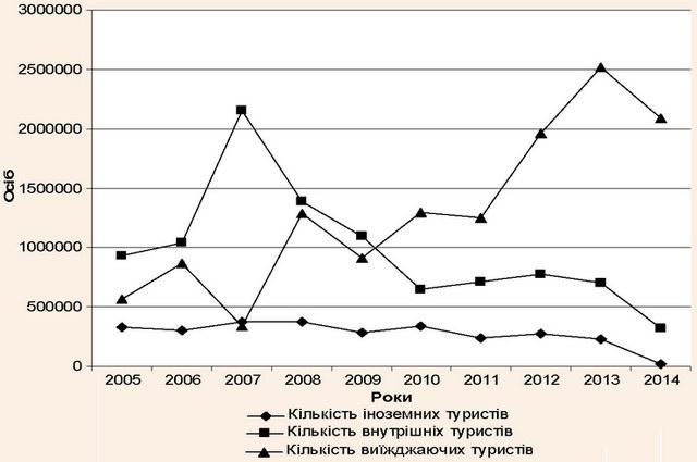 Туристичні потоки України у 2005-2014 pp.