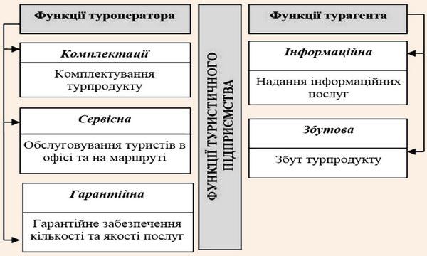 Функції туроператора та турагента