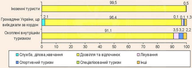 Розподіл туристів за метою відвідування у 2012 році