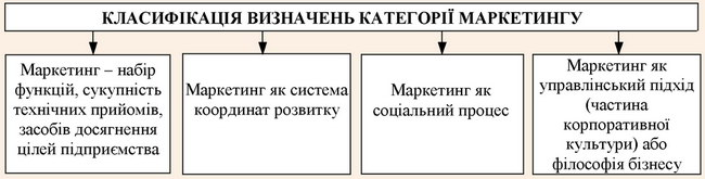 """Класифікація визначень категорії """"маркетинг"""""""