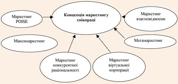 Складові концепції маркетингу співпраці