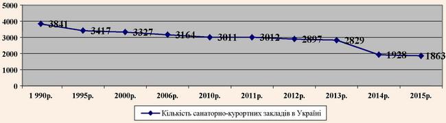 Динаміка зміни кількості санаторно-курортних закладів в Україні за 1995-2015 рр.
