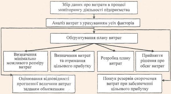 Етапи процесу формування операційних витрат туристичного підприємства цжерело: побудовано автором на основі