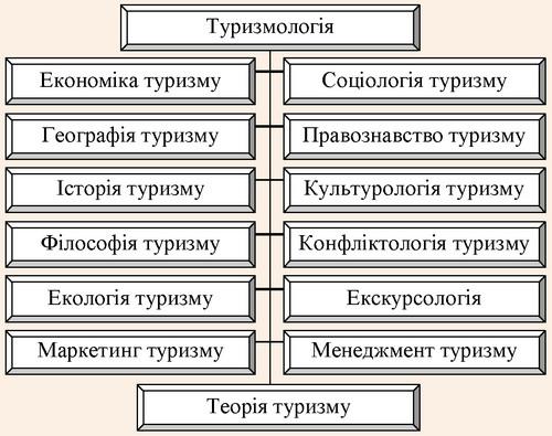 Структурна схема туризмології