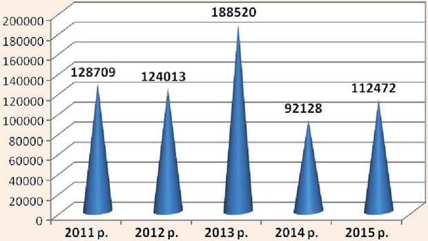 Динаміка зміни кількості туристів, обслуговуваних суб'єктами туристичної діяльності у 2011-2015 pp.