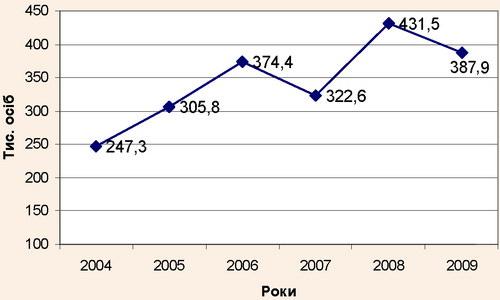 Динаміка чисельності туристів, які відвідали Закарпатську область