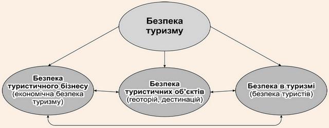 Структура категорї «безпека туризму»