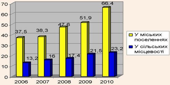Динаміка товарообороту ресторанного бізнесу Чернівецької області за 2006-2010 рр.
