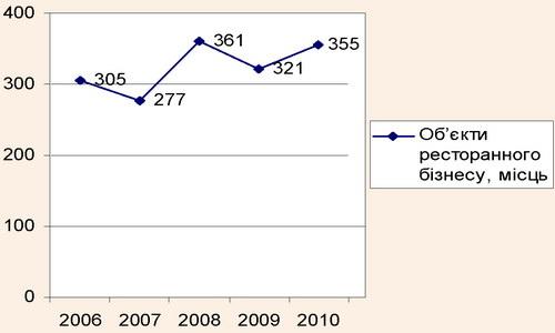 Кількість місць в об'єктах ресторанного бізнесу Чернівецької області на 10 тис. населення за 2006-2010 рр.