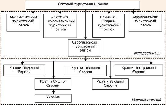 Місце української туристичної дестинації на світовому ринку туристичних послуг