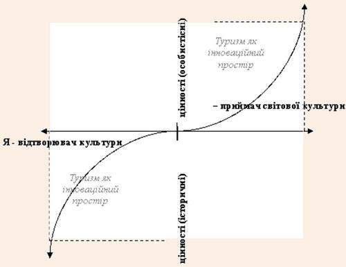 Розвиток акмеологічних проекцій буття