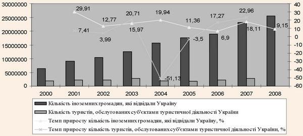 Динаміка туристичних потоків в Україні