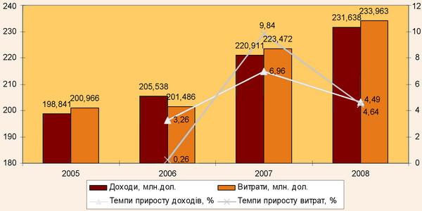 Динаміка доходів та витрат готельного консорціуму Best Western у 2005-2008 рр.