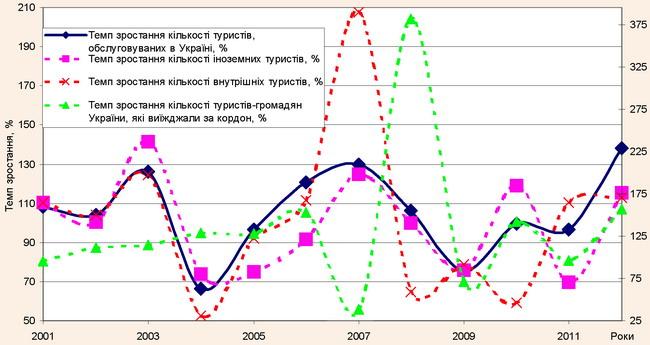Динаміка внутрішніх та зовнішніх туристичних потоків в Україні