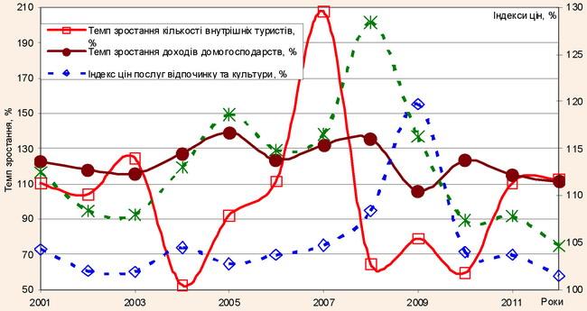 Динаміка темпів зростання кількості внутрішніх потоків туристів, темпів зміни доходів населення, індексів цін на послуги з відпочинку і культурних заходів та ресторанів і готелів в Україні
