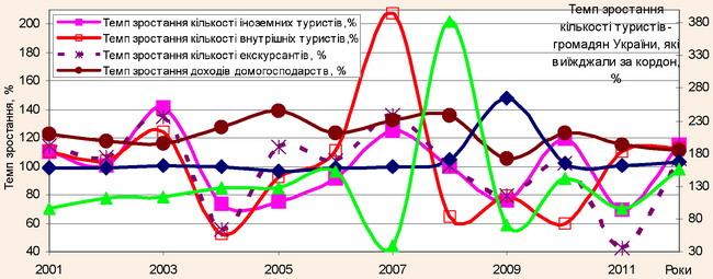 Динаміка темпів зростання зовнішніх та внутрішніх туристичних потоків, кількості екскурсантів, доходів домогосподарств в Україні