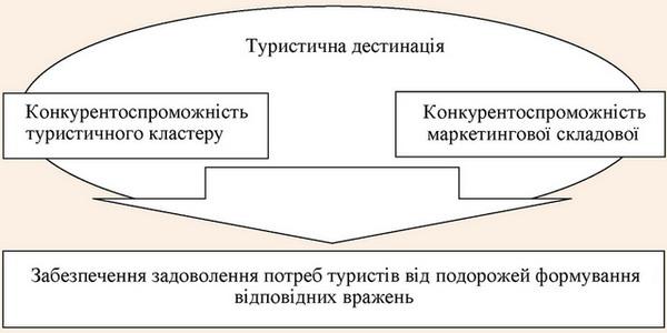 Схема туристичної дестинації