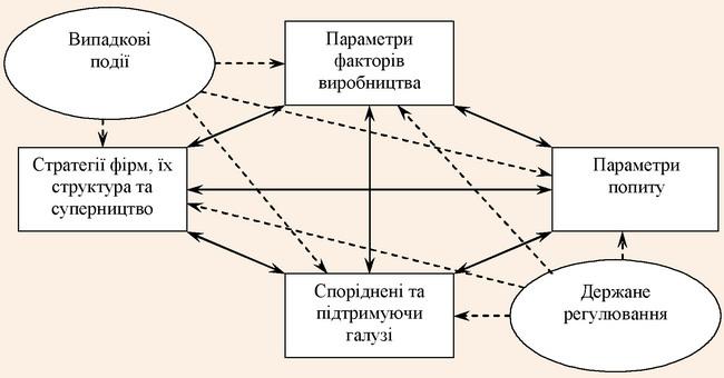 Модель національного ромбу за М. Портером