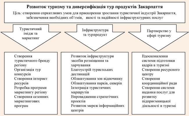 Компоненти розвитку туристичної сфери