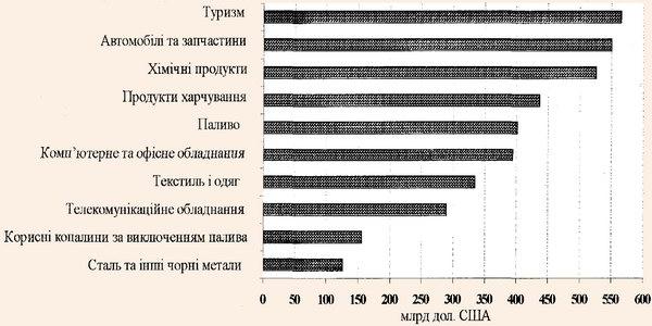 Доходи від світового експорту товарів та послуг у 2002 р.