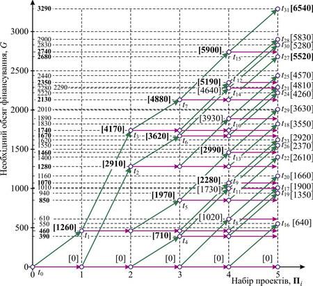 Мережа розв'язків задачі про ранець методом динамічного програмування