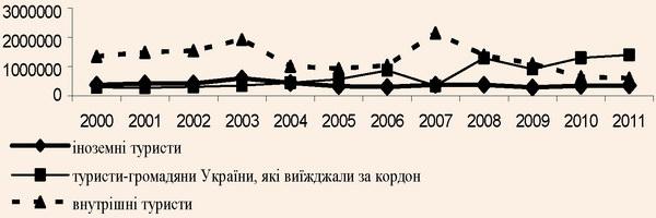 Динаміка туристичних потоків по Україні
