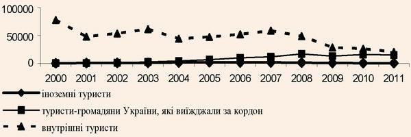 Динаміка туристичних потоків по Полтавській області