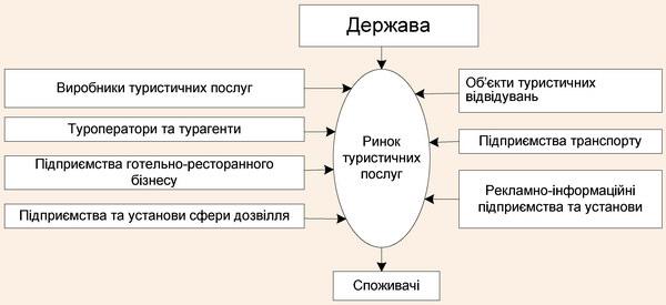 Взаємодія суб'єктів і об'єктів ринку туристичних послуг