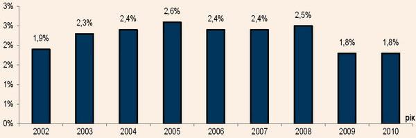 Частка витрат населення України на відпочинок і культуру