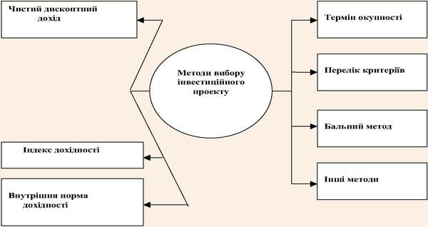 Методи вибору інвестиційного проекту