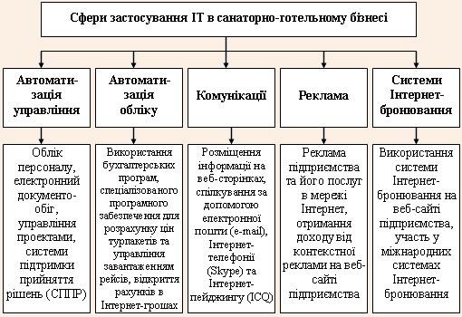 Сфери застосування інформаційних технологій в санаторно-готельному бізнесі