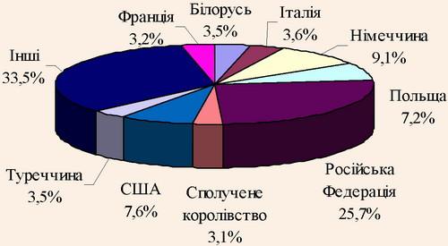 Розподіл іноземних відвідувачів за державами світу, з яких вони прибули в Україну