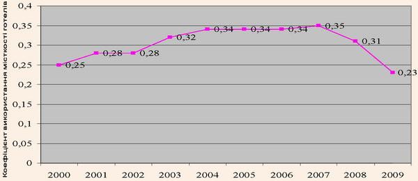 Динаміка коефіцієнта використання місткості готелів в Україні у 2000–2009 рр.