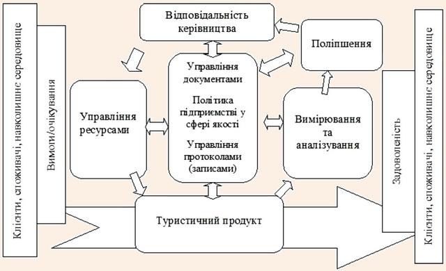 Модель системи управління якістю туристичного продукту