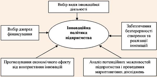 Складові формування інноваційної політики підприємств роздрібної торгівлі та ресторанного господарства