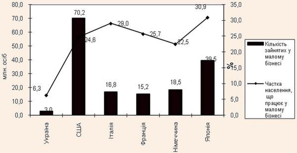 Рівень зайнятості населення у малому підприємництві