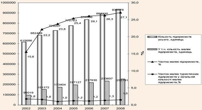 Динаміка загальної кількості вітчизняних підприємств та у ній частки малих